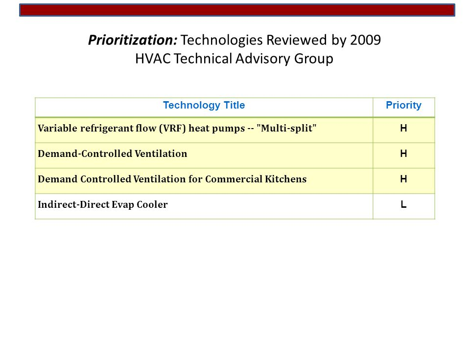 Pnw rooftop unit working group rtug rooftop unit research prioritization technologies reviewed by 2009 hvac technical advisory group fandeluxe Images