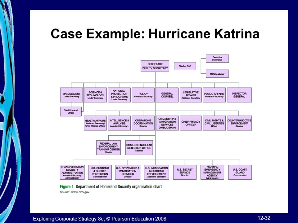 what was the strategy of the dept of homeland security in the period immediately prior to hurricane  The department of homeland security (2004b) issued the documentation for nims on march 1, 2004 hspd-5 required all federal agencies to adopt nims immediately and all state and local organizations to adopt nims as a condition for federal preparedness funding by fy2005.