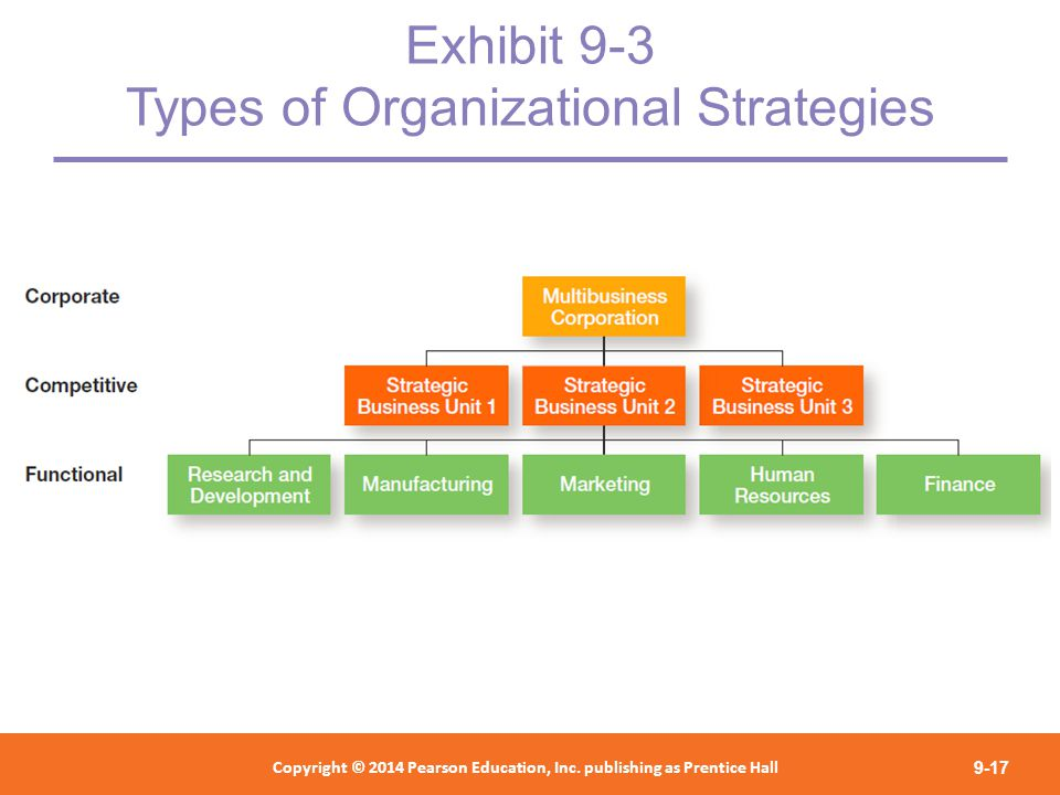 organizational types and types of strategies There are many factors other than organizational structure that have a significant bearing upon the performance of an organization however, organizational.