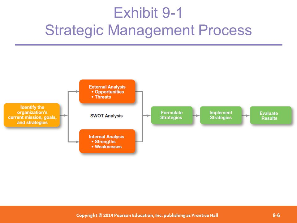Business Strategic Management: Case Study of IBM
