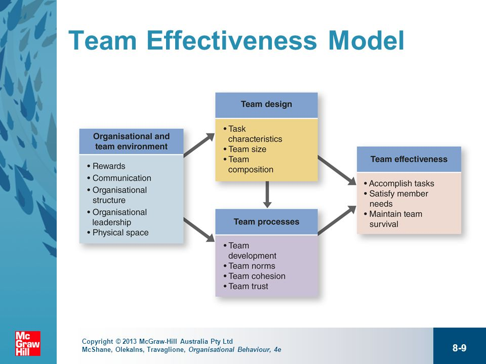 6 Different Team Effectiveness Models to Understand Your Team Better