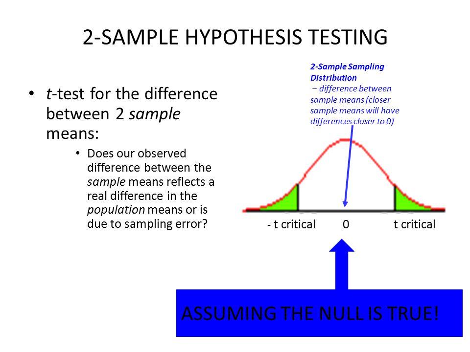 Visual display of hypothesis.