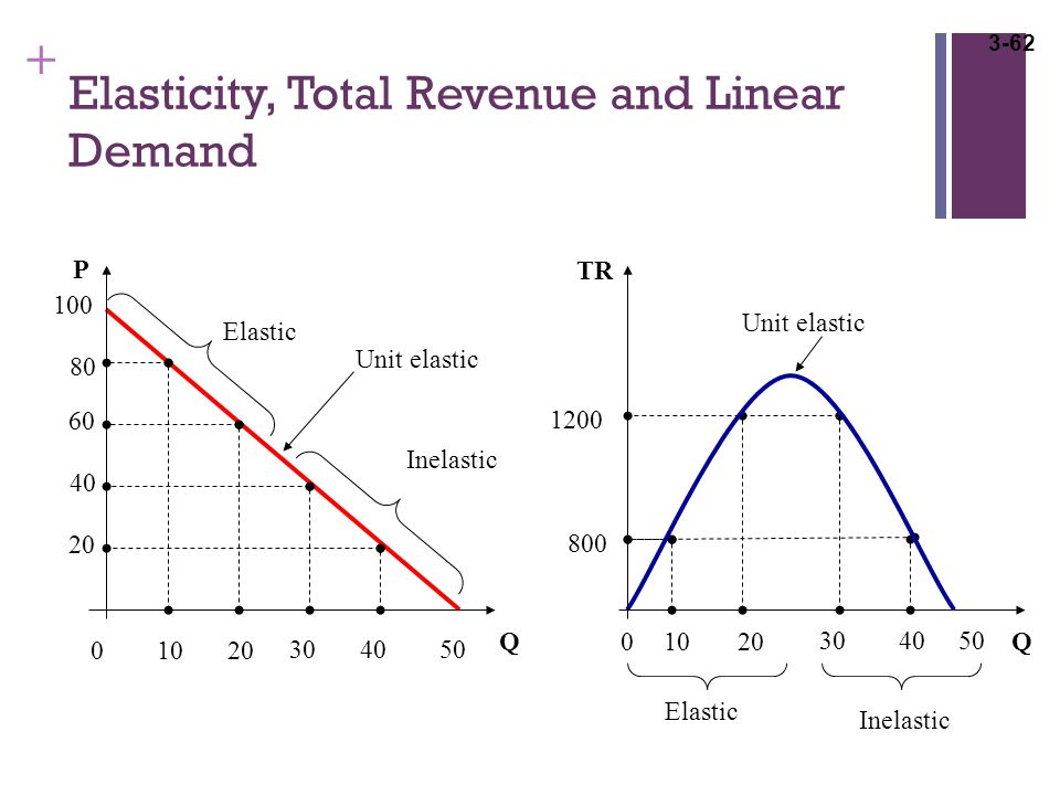 supply and demand and total profit Economic profit equals total revenue minus total cost, where cost is measured in the economic sense as opportunity cost  by the intersection of demand and supply.