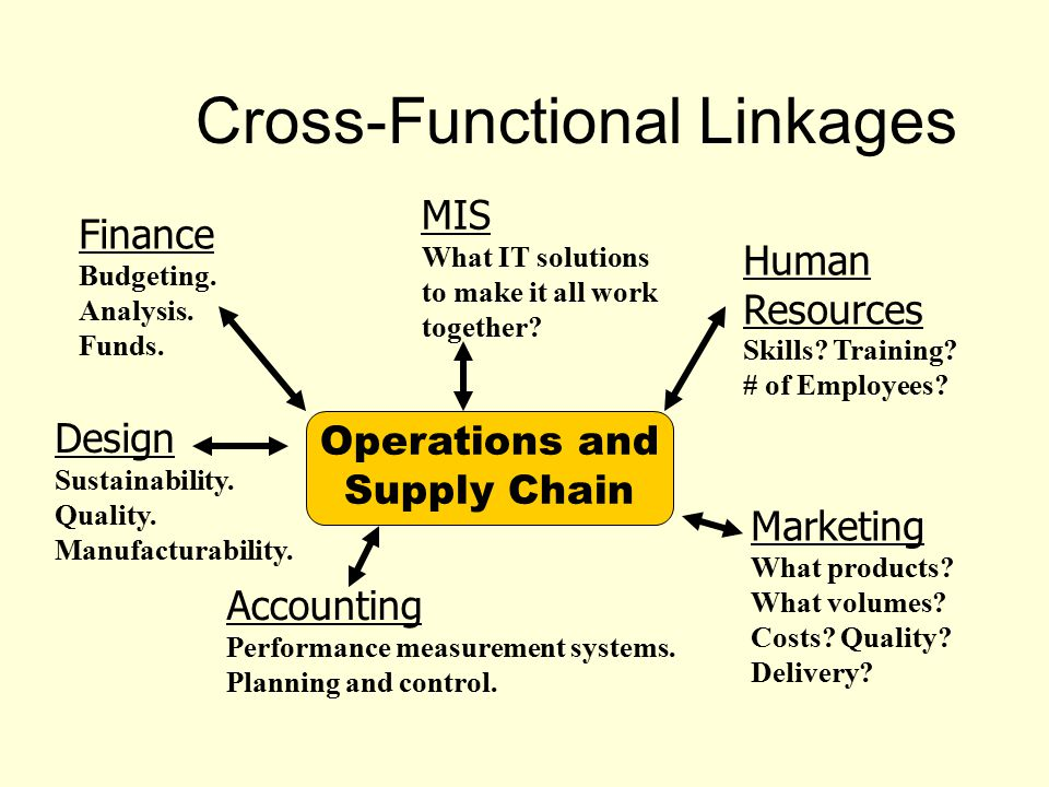 cross functional alignment in supply chain planning Supply chain planning is a cross-functional process that involves the sales, marketing, finance and operations functions  harvard business school: cross-functional alignment in supply chain .