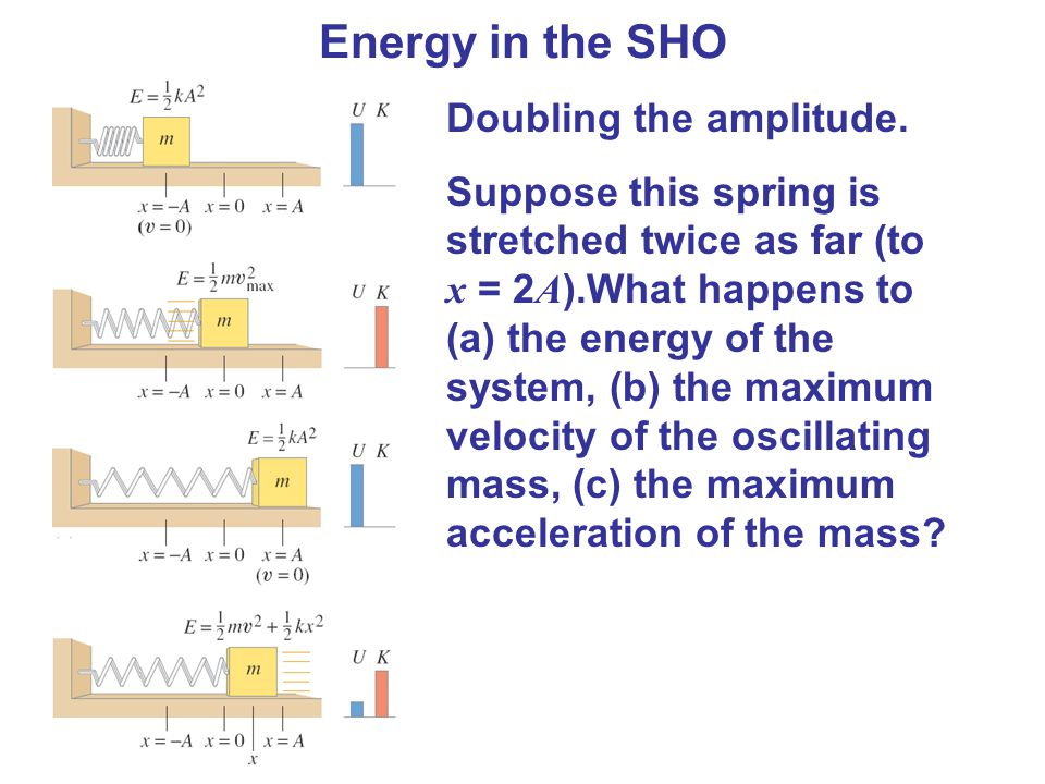 how to find velocity of spring