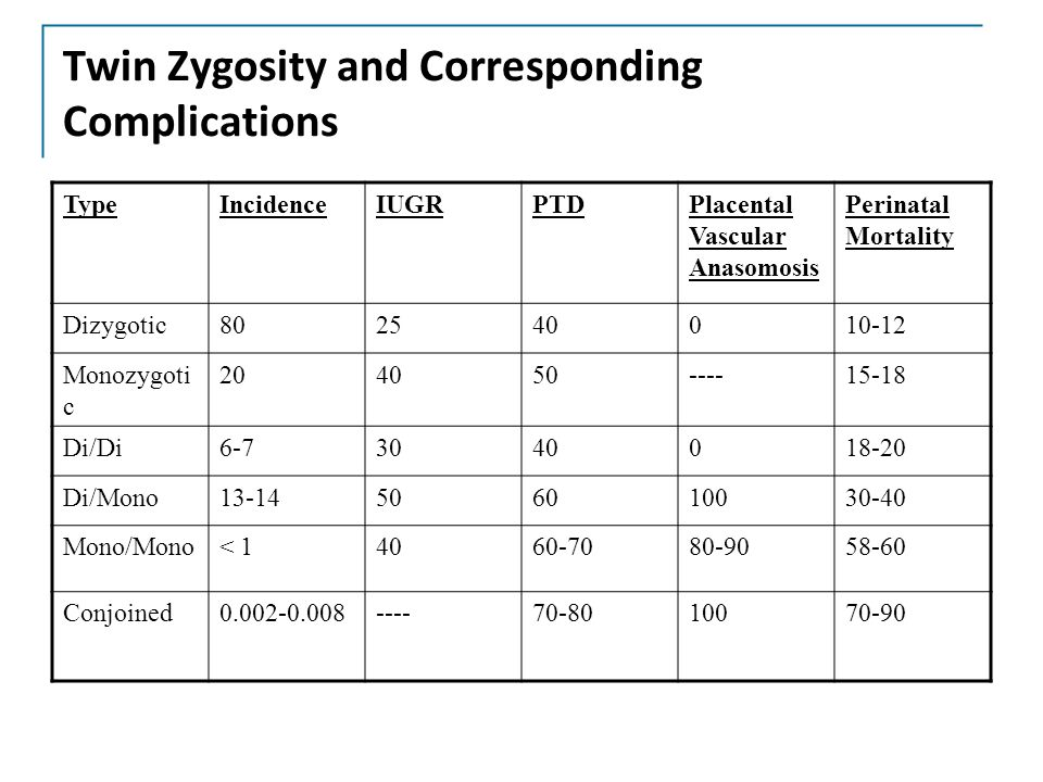 relationship between zygosity and chorionicity