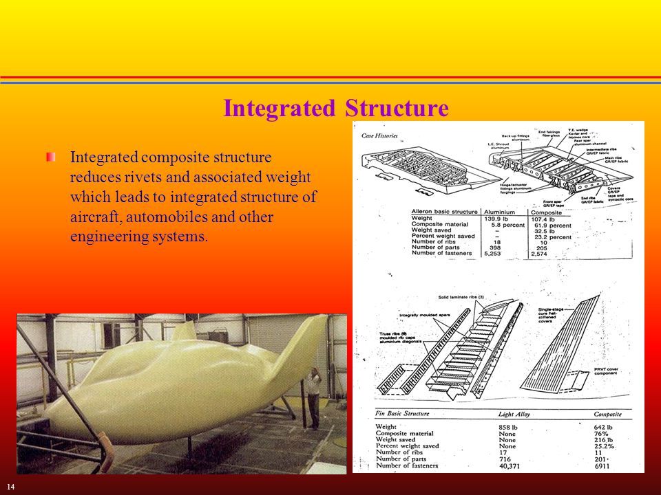 Introduction To Advanced Composite Materials Ppt Video