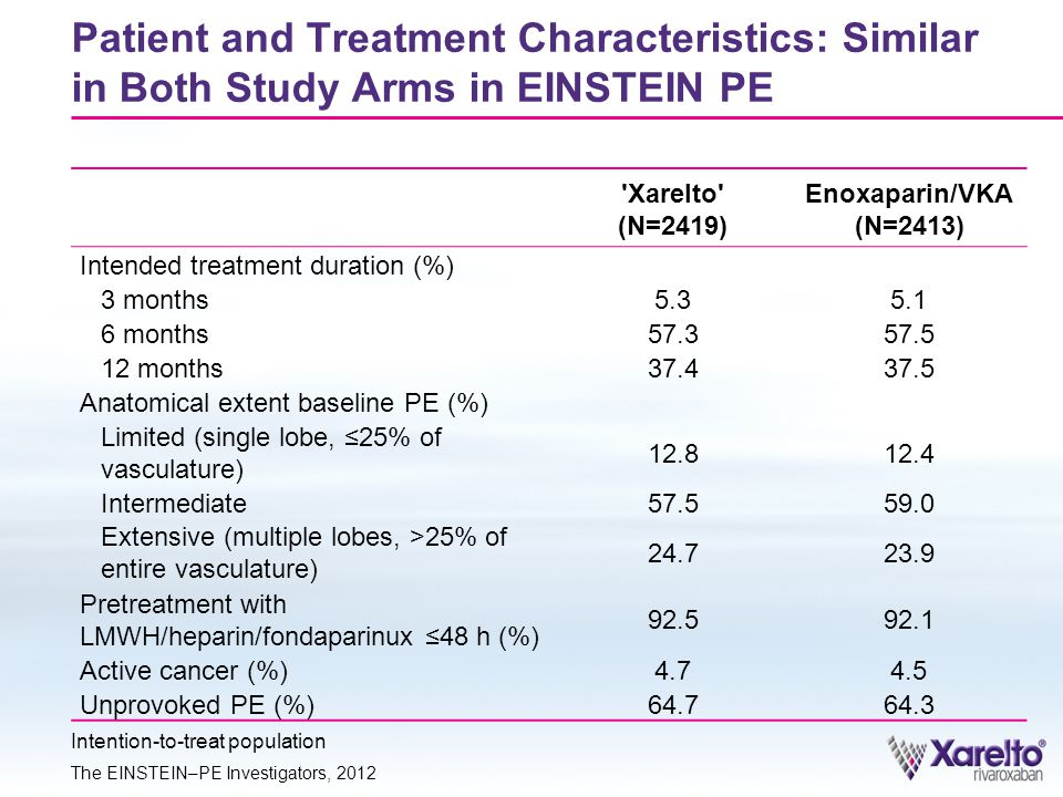 Patient and Treatment Characteristics: Similar in Both Study Arms in EINSTEIN PE