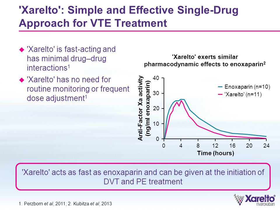 Xarelto : Simple and Effective Single-Drug Approach for VTE Treatment