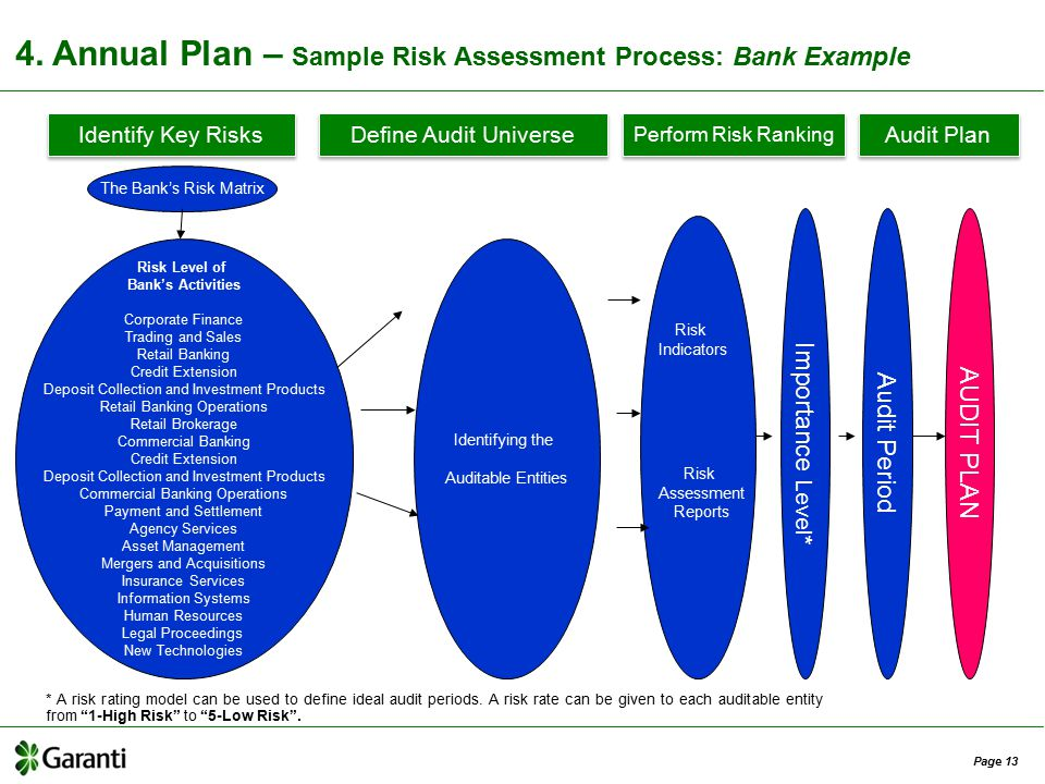 Risk based internal audit in banks ppt video online download annual plan sample risk assessment process bank example thecheapjerseys Choice Image