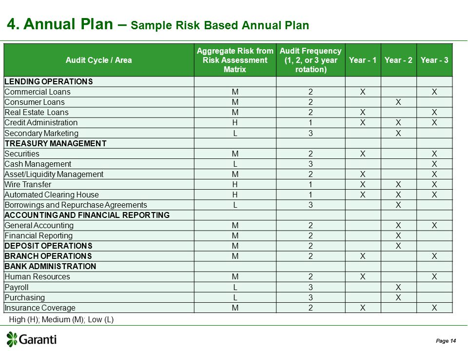 annual internal audit plan template risk based internal audit in banks ppt video online download