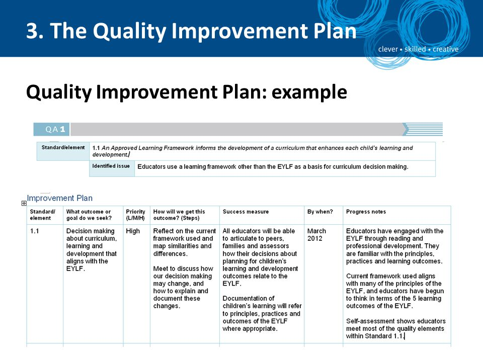 Developing and maintaining a Quality Improvement Plan