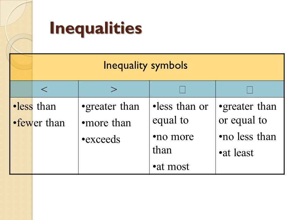 Inequalities Greater Than Symbols