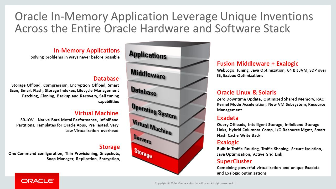 Oracle In Memory Applications Ppt Download