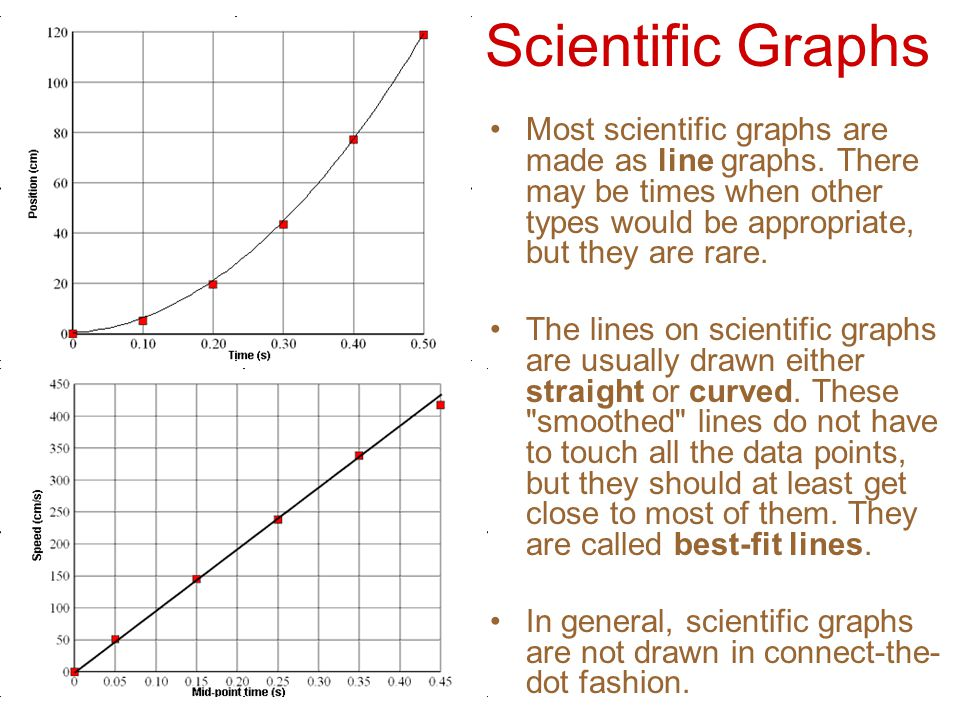 Straight Line Intro The Art Of Closing : Making science graphs and interpreting data ppt video