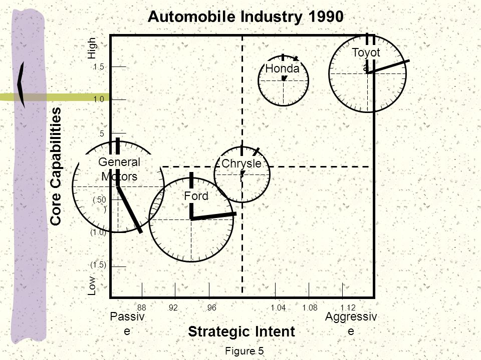 strategic capability toyota Capability or corporate technological competence, that requires the generation of specially tailored knowledge inputs, the composition of which inputs reflects the company's distinctive fields of technological specialisation and the focus of its learning.