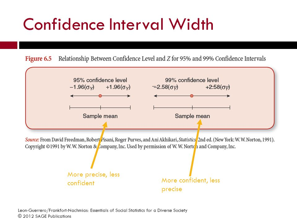 how to find z value for confidence interval