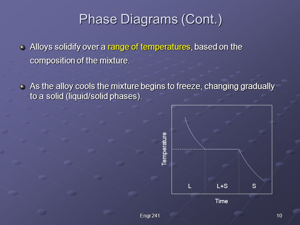 Binary Phase Diagrams Complete Solid Solubility Two Phases