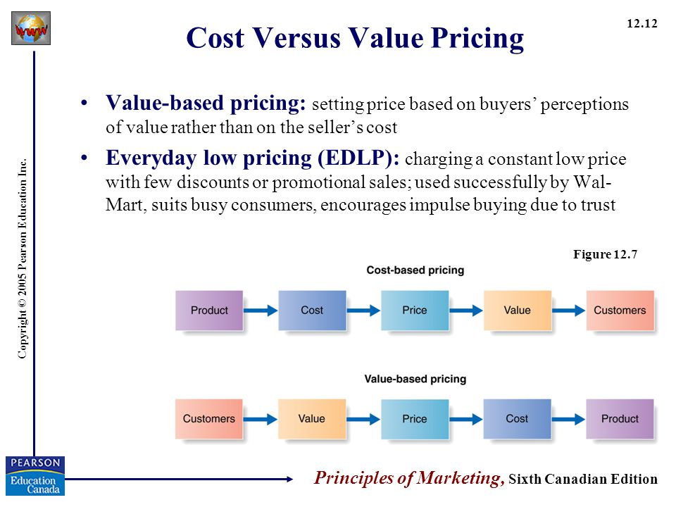 Cost Versus Value Pricing