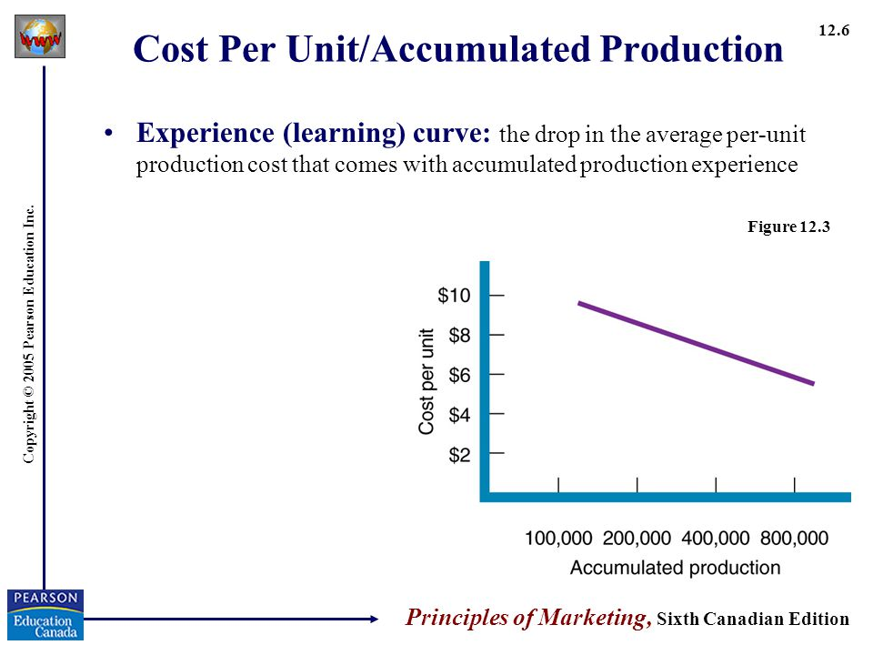Cost Per Unit/Accumulated Production