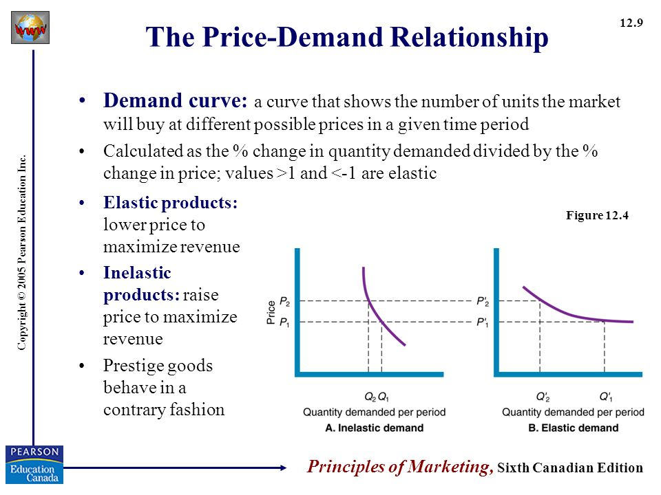 The Price-Demand Relationship