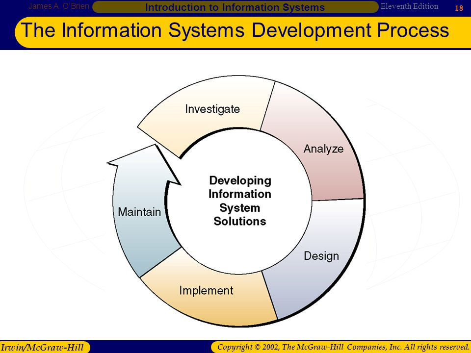 introduction about developing information system Introduction to business systems analysis a high-level statement about the approach to developing an information system refers to: design strategy.
