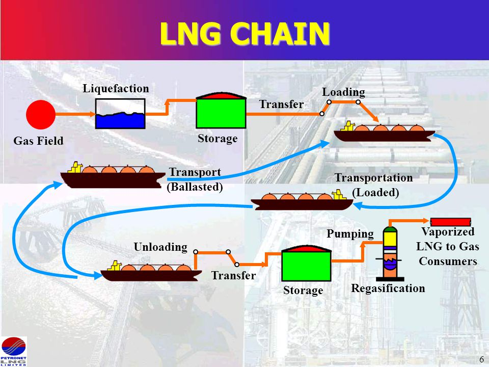Various Processes For Regasification Ppt Video Online