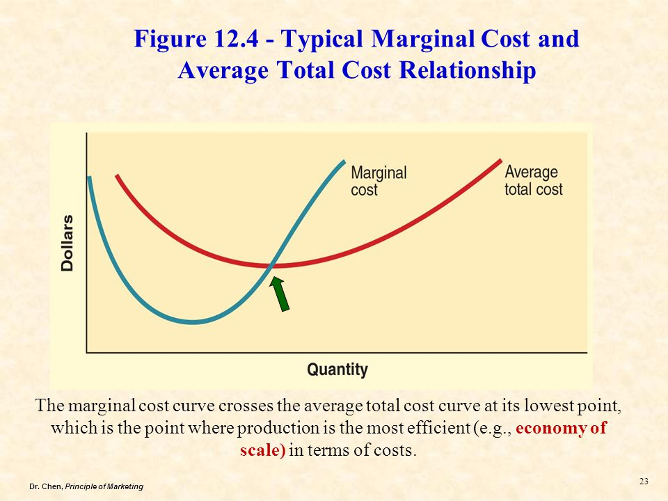 a total cost curve shows the relationship between
