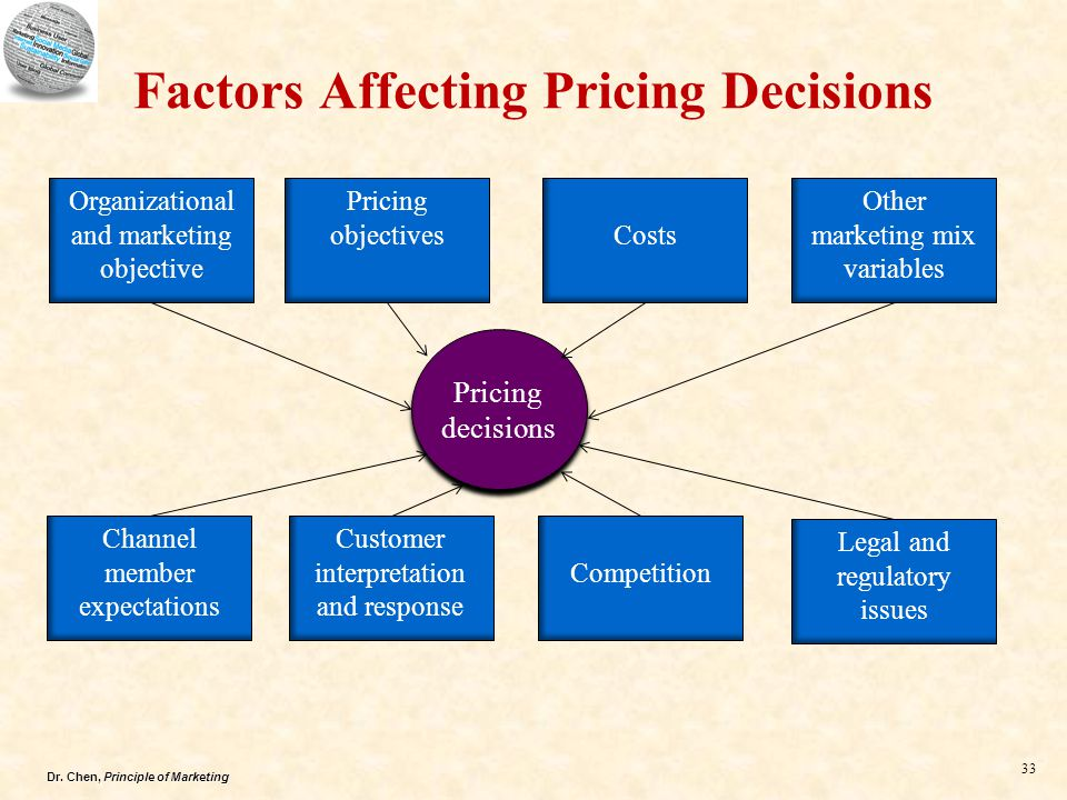 Factor Influencing Pricing Decisions (With Diagram)