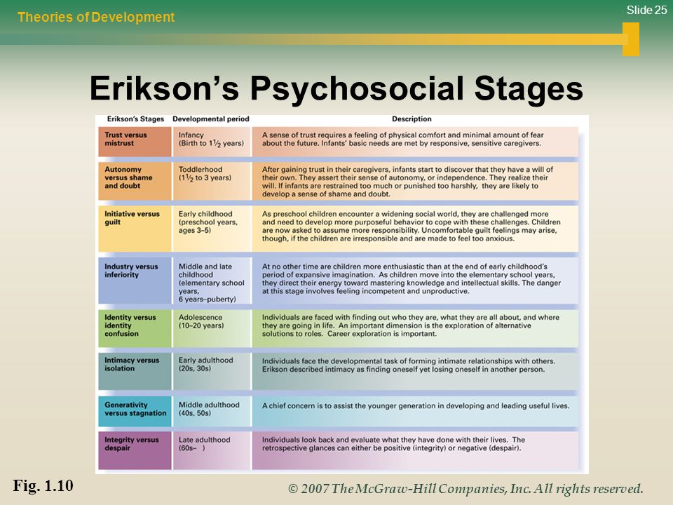 the use and importance of eriksons stages of psychosocial development Erikson's psychosocial development all refer to the same eight stages psychosocial theory, it eriksons' work is as relevant today as when he first outlined.