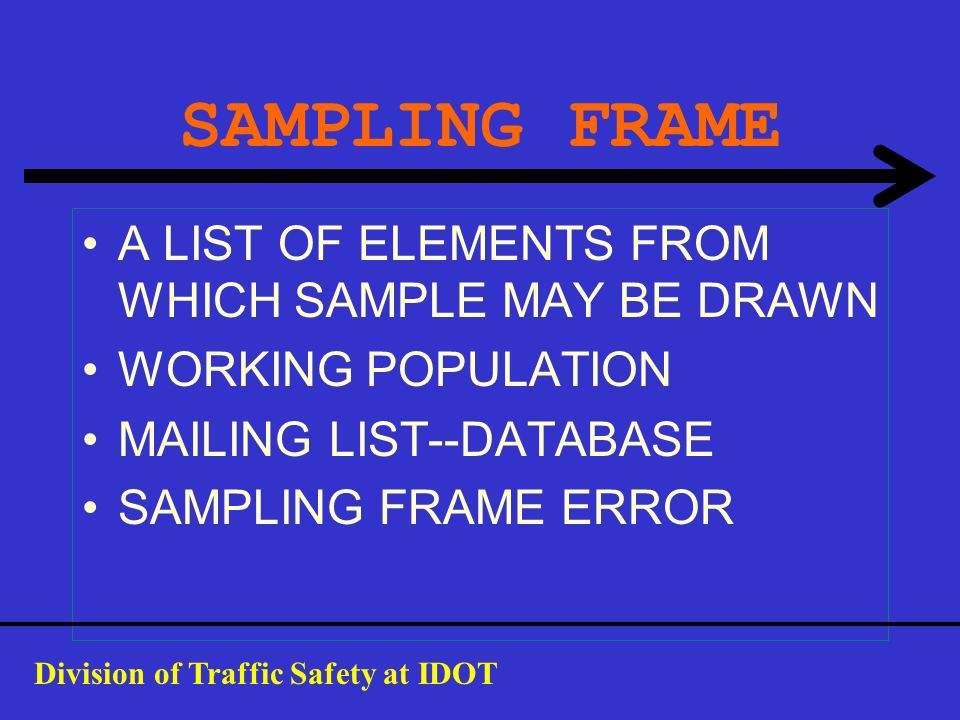 SAMPLING FRAME A LIST OF ELEMENTS FROM WHICH SAMPLE MAY BE DRAWN