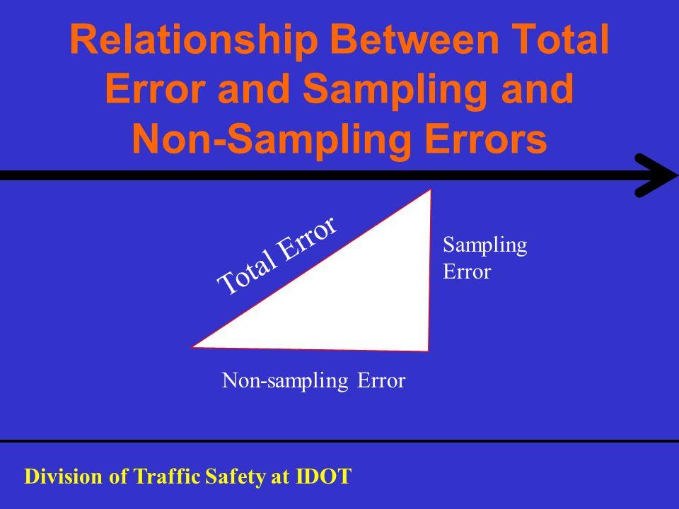 Relationship Between Total Error and Sampling and Non-Sampling Errors