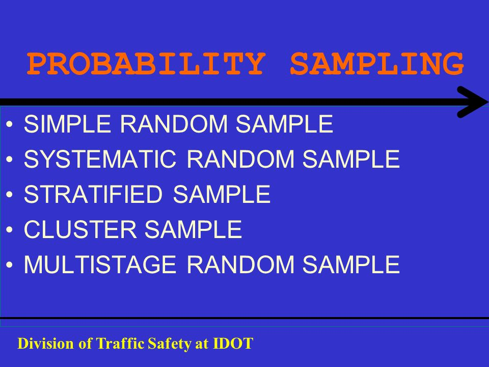 PROBABILITY SAMPLING SIMPLE RANDOM SAMPLE SYSTEMATIC RANDOM SAMPLE