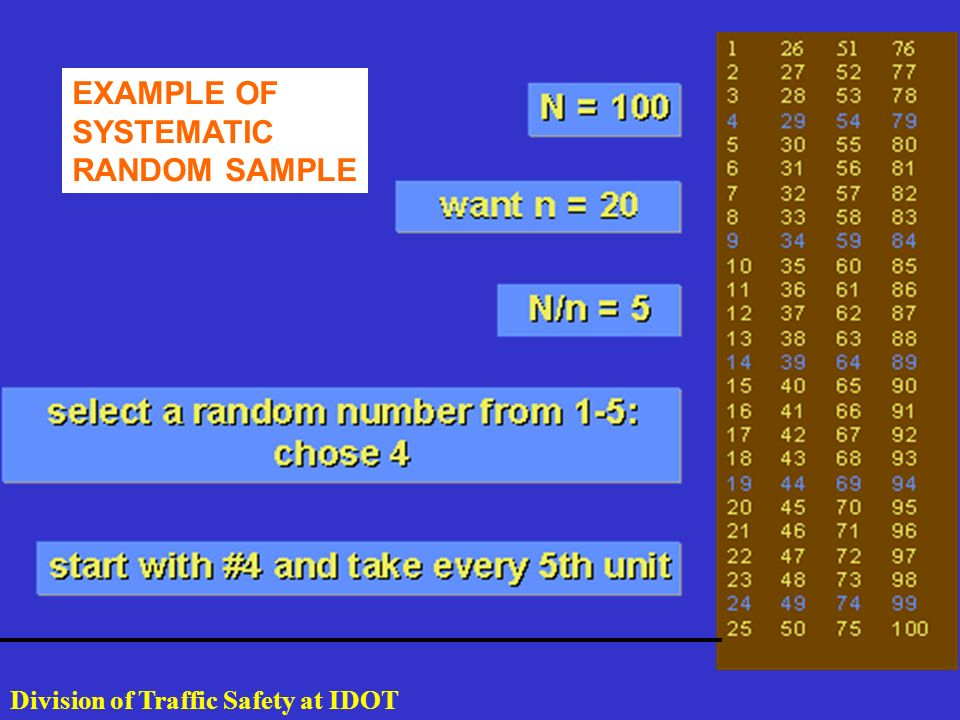 EXAMPLE OF SYSTEMATIC RANDOM SAMPLE Division of Traffic Safety at IDOT