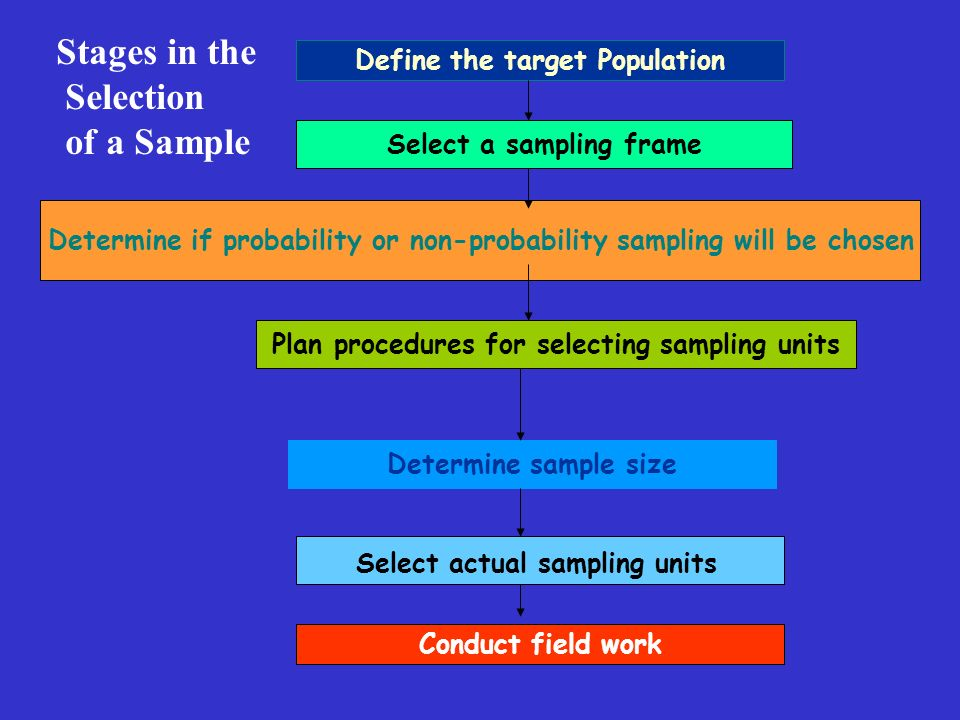 Stages in the Selection of a Sample Define the target Population