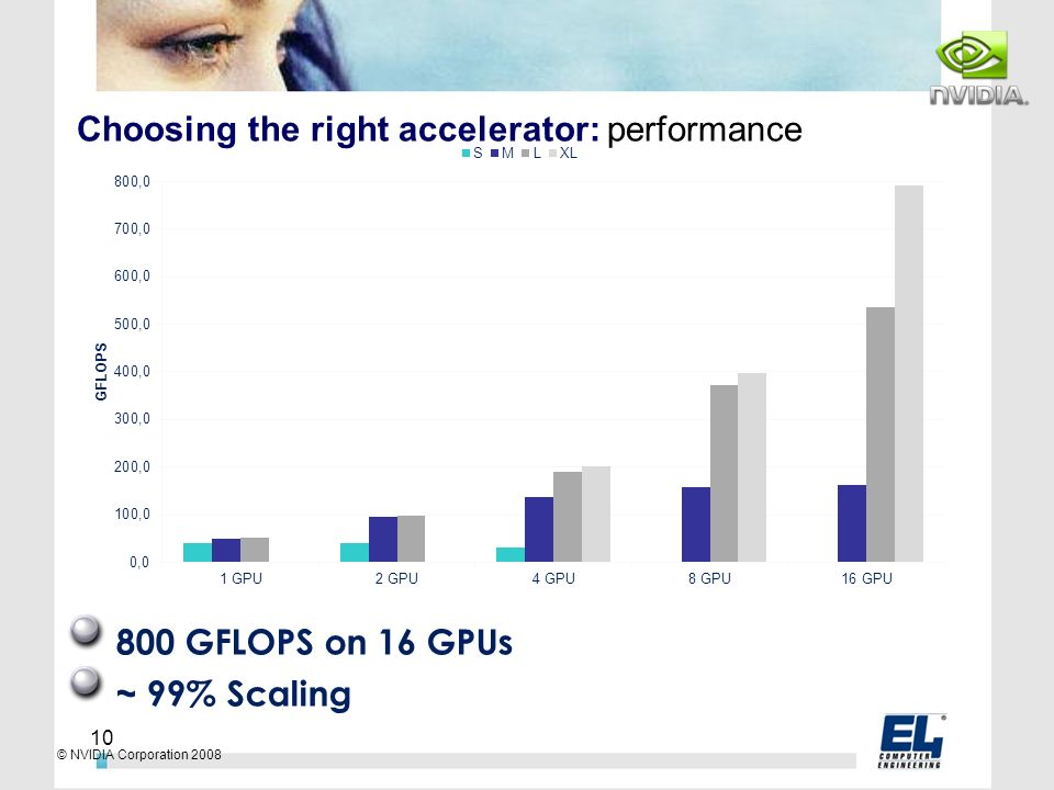Choosing the right accelerator: performance