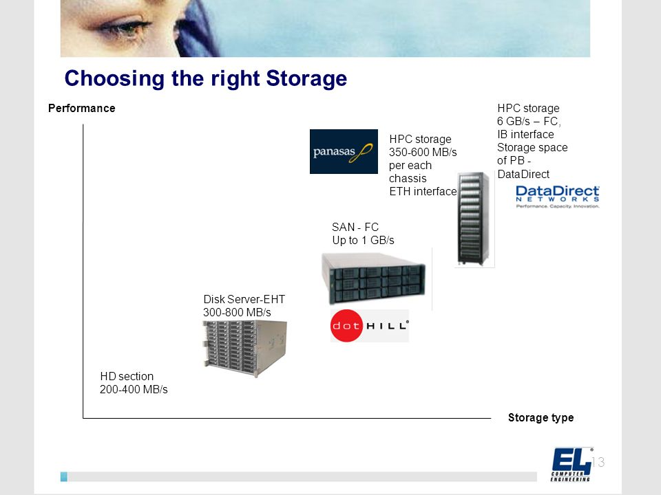 Choosing the right Storage