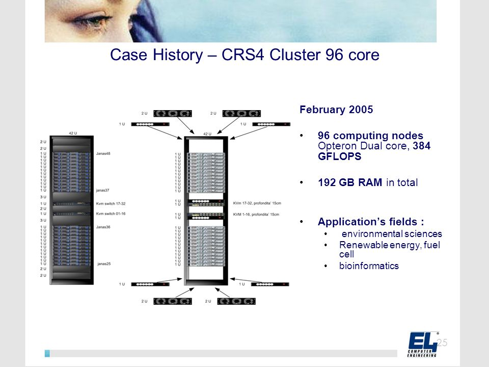 Case History – CRS4 Cluster 96 core
