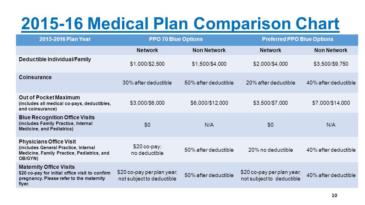 Better benefits through collaboration ppt download 2015 16 medical plan comparison chart nvjuhfo Images