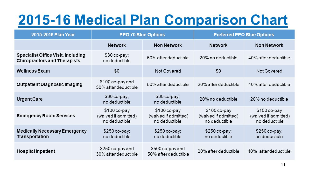 Better benefits through collaboration ppt download for Preferred plans