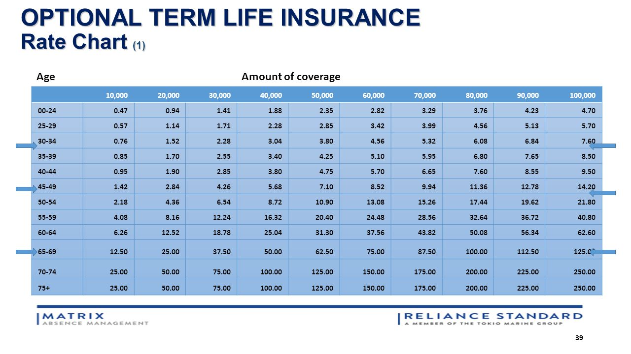 "Tiaa Cref Life Insurance Quote Better Benefits Through Collaboration""  Ppt Download"