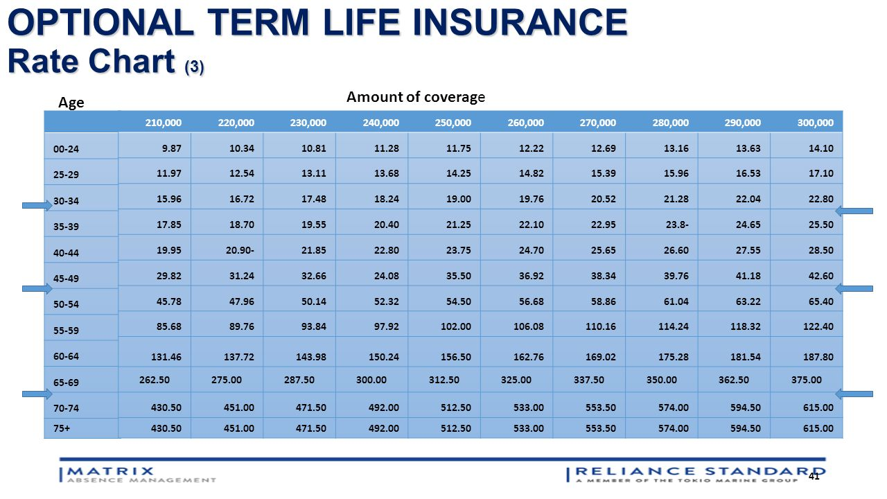 Term life insurance rates age 60 44billionlater