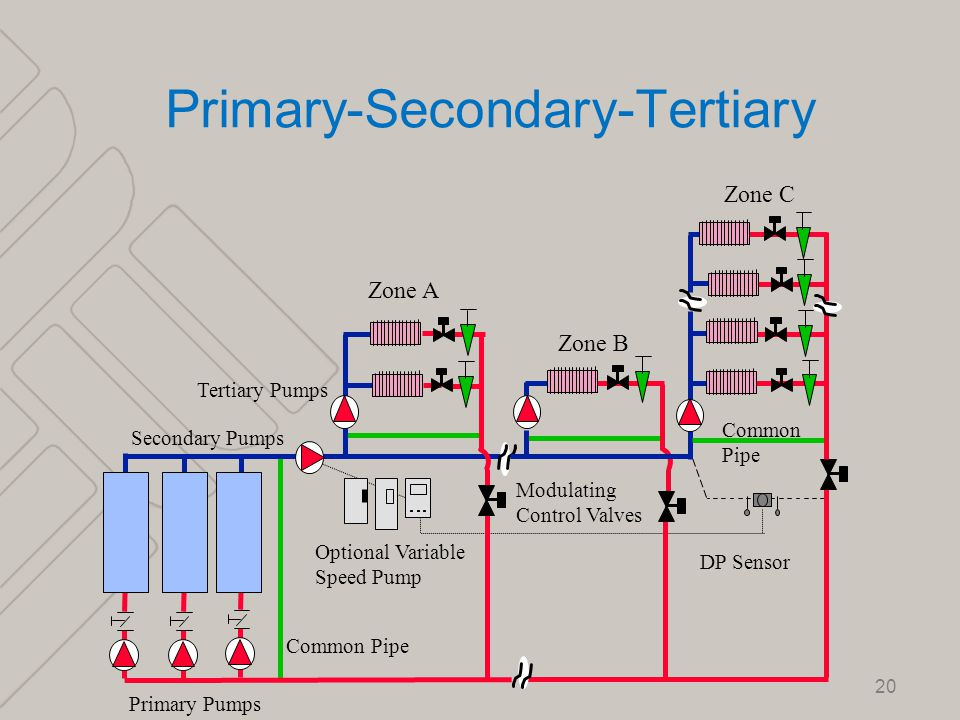 For Primary Secondary Boiler Piping Diagram - Wiring