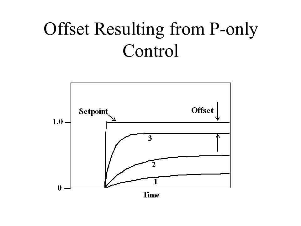 Offset Resulting from P-only Control