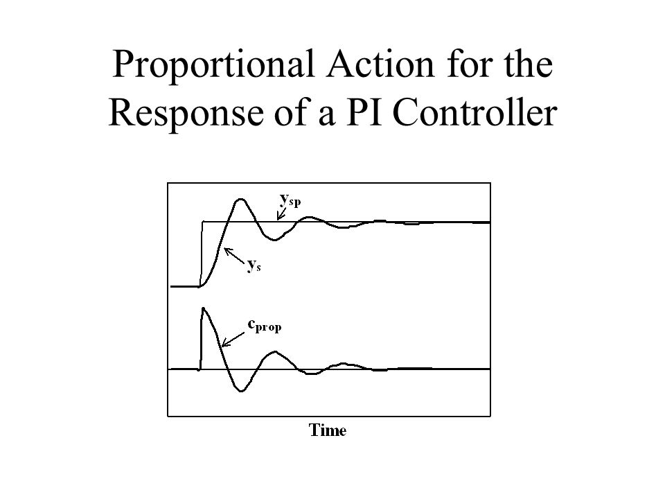 Proportional Action for the Response of a PI Controller