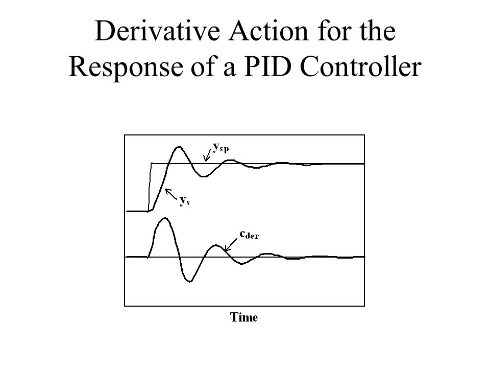 Derivative Action for the Response of a PID Controller