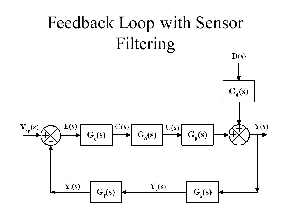 Feedback Loop with Sensor Filtering