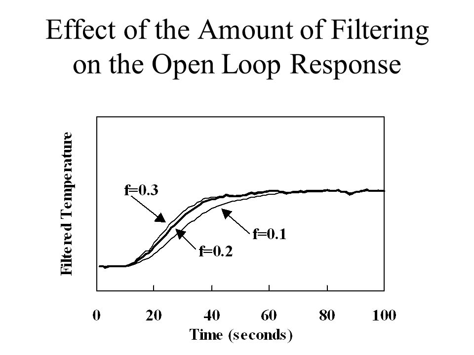 Effect of the Amount of Filtering on the Open Loop Response