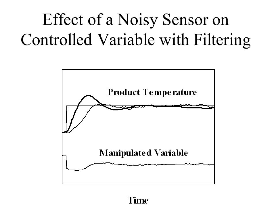 Effect of a Noisy Sensor on Controlled Variable with Filtering