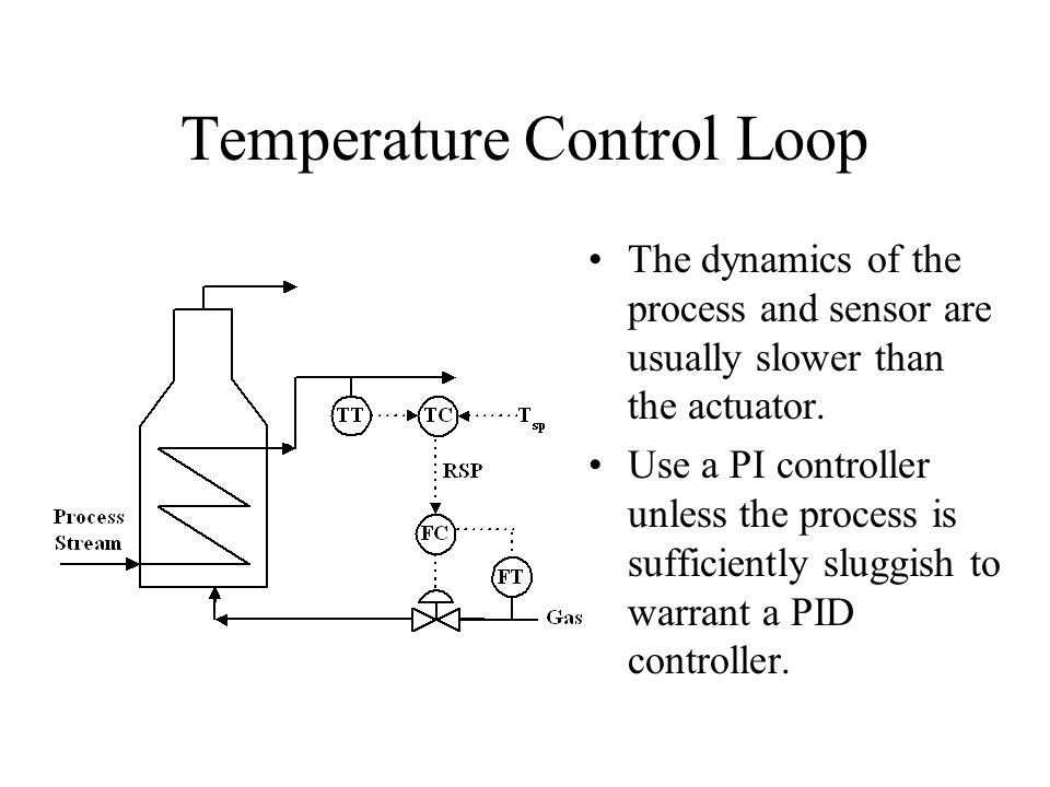 Temperature Control Loop